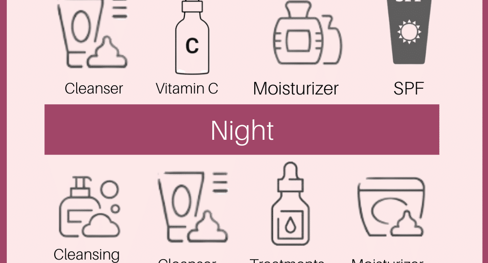 Frequently asked questions about skincare